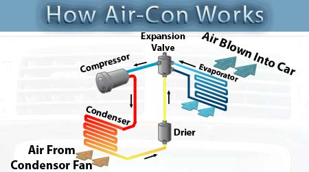 diagram of how car air conditioning works